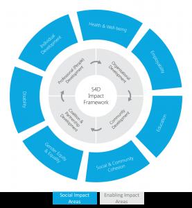 S4D-Impact-Framework